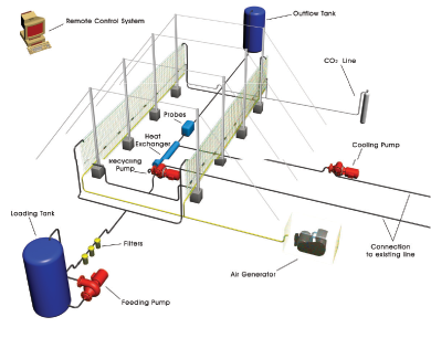 scheme of the green wal panel photobioreactor